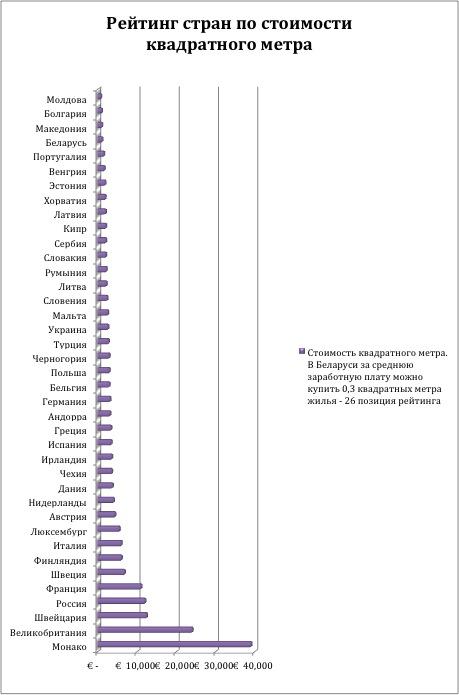 Стоимость жилья в европейских странах дешевое жилье канада